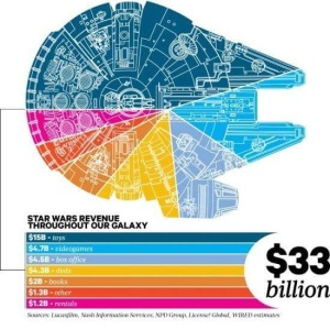 Star Wars Revenue
